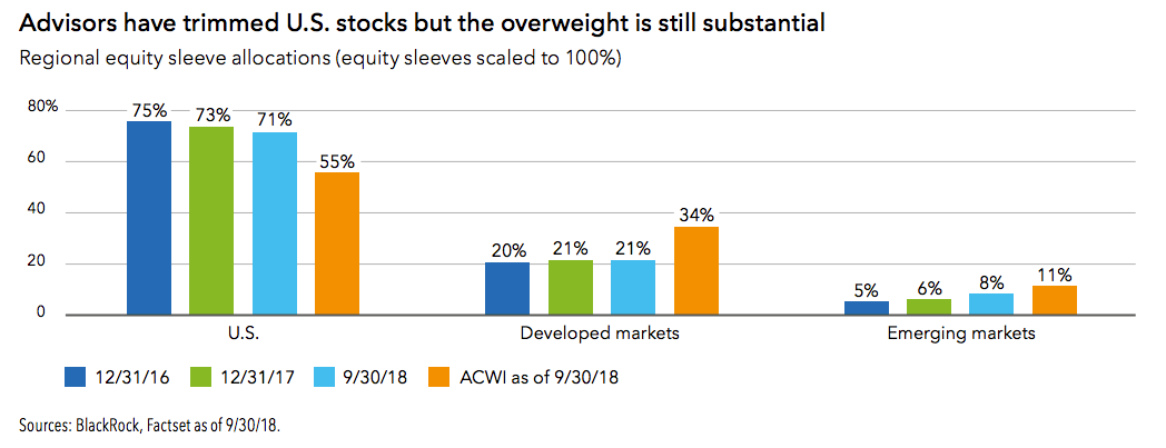 BlackRock: Advisors Are Overweight Equities and Ill-Prepared for 2019
