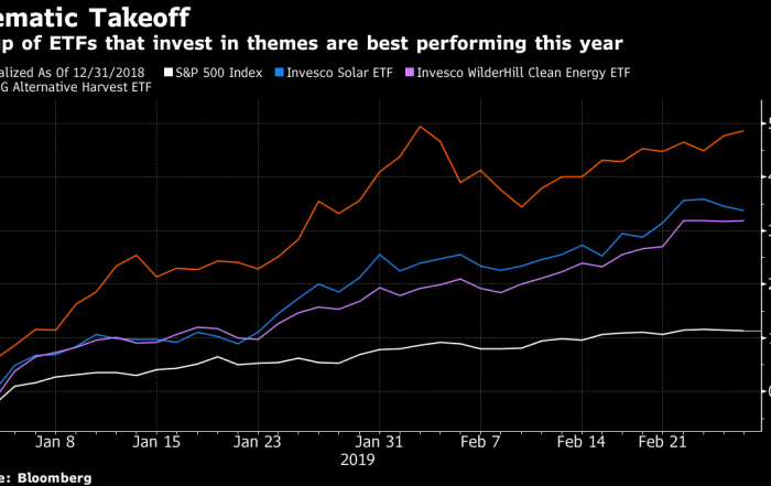 'Investing on Steroids' Pays Off as Thematic ETFs Trounce Market