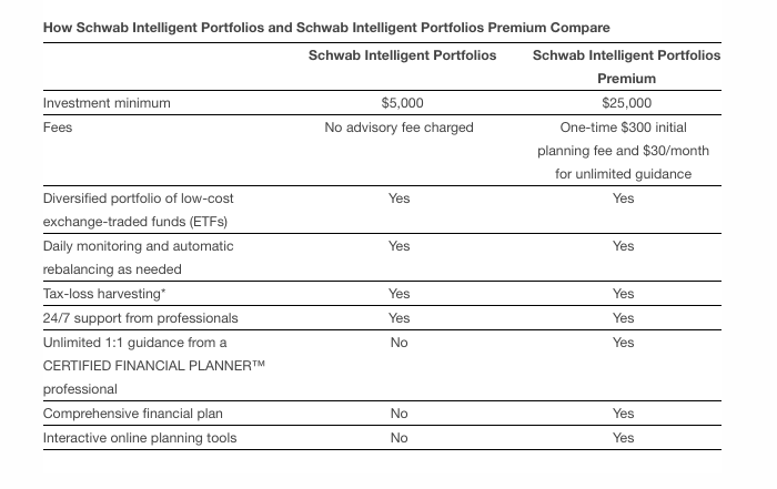 Schwab Wants the Investing Business to Be Subscription-Based Too