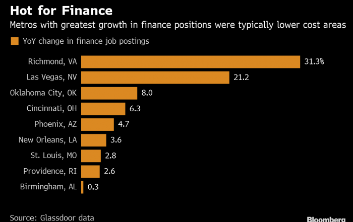 Finance Firms Are Hiring in These Cities Following Global Cuts
