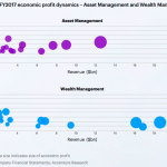 Can Wealth Managers Scale? The Biggest Are The Least Profitable