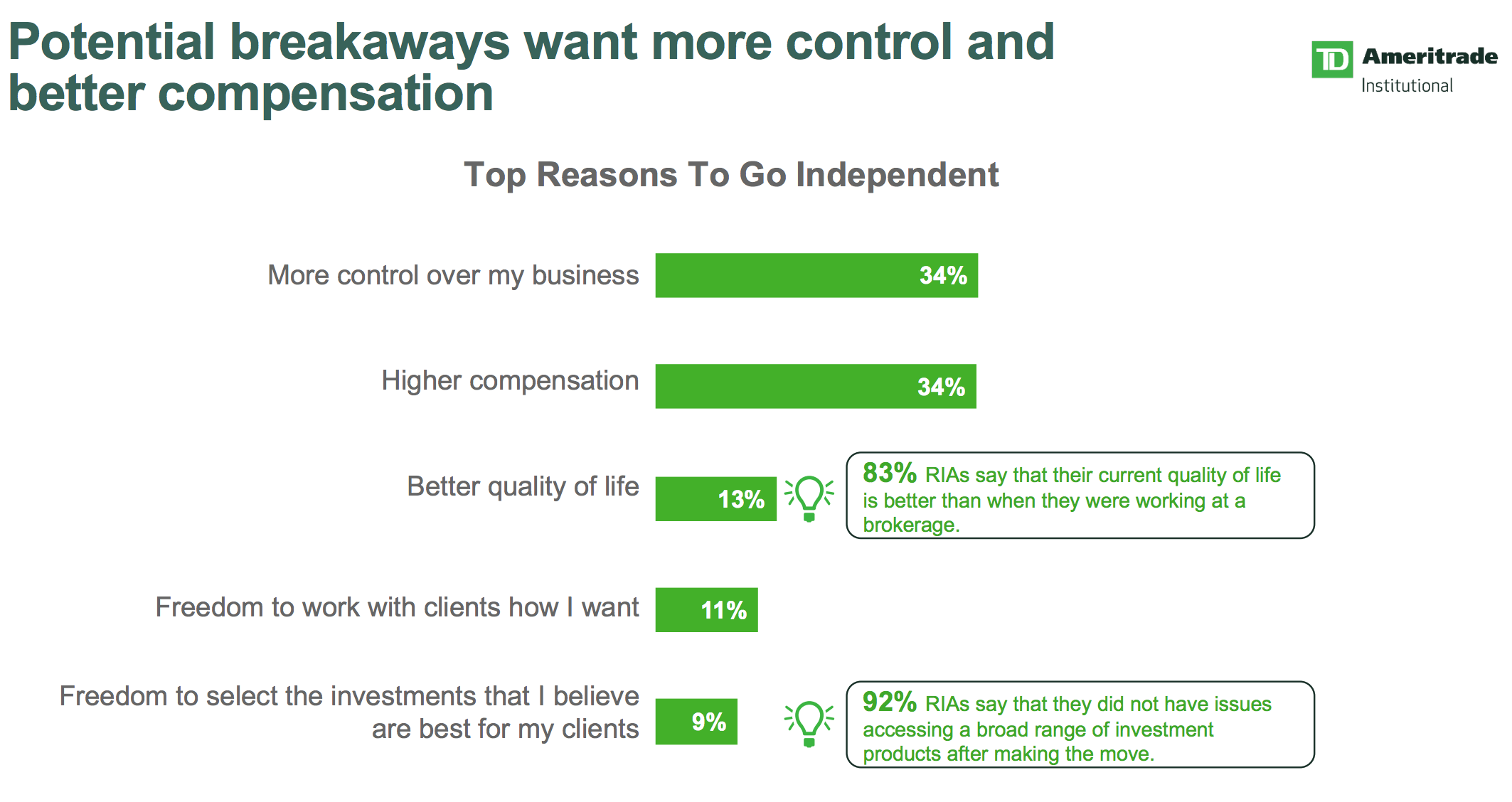 Money Draws Brokers to RIAs, Not Just Doing Better for Clients: TD Survey