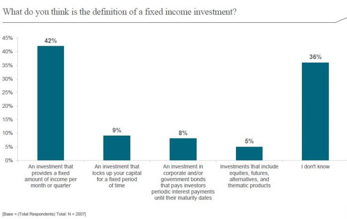 Fixed Income Is Still a Mystery to Many Investors