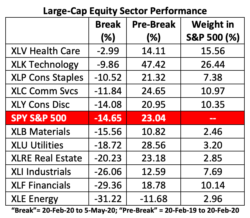 Health Care's Market-Beating Performance