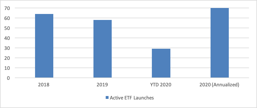The Year of the Active ETF