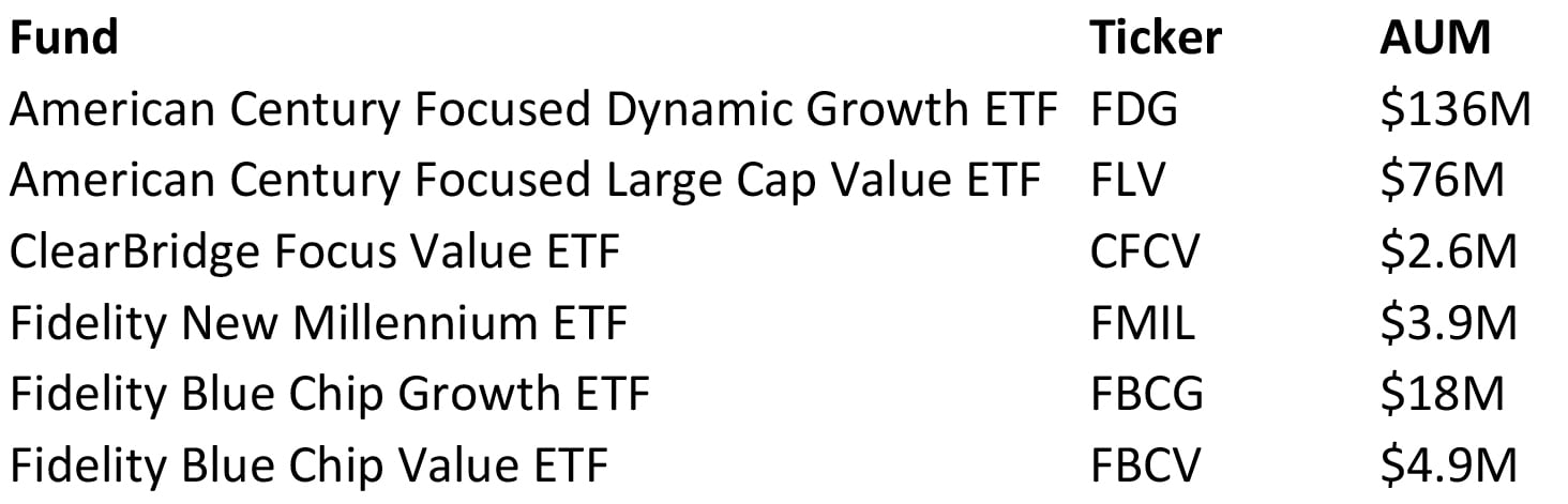 Vanguard and State Street Are Resisting the Hot New ETF Craze