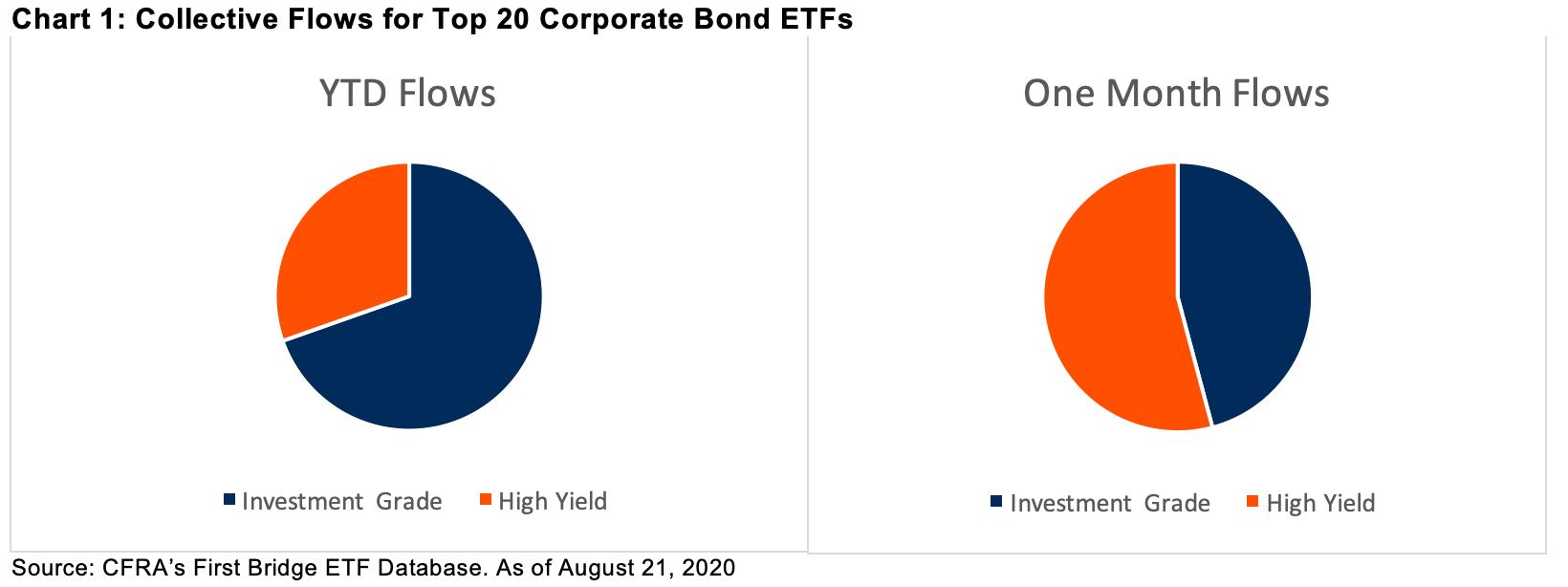 Embracing High Yield ETFs