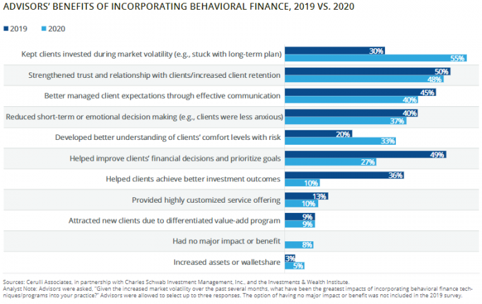 New Study Shows Behavioral Finance Kept Clients Invested Amid COVID-19 Market Volatility