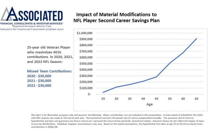 NFL Players Lose a Major Retirement Plan Benefit